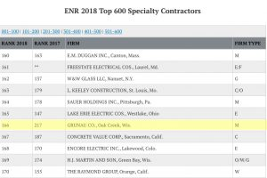 Gruanu Earns Ranking on ENR List