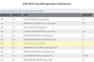 Gruanu Earns Ranking on ENR List